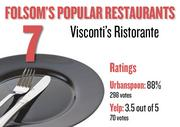 No. 7. Visconti's Ristorante, with an average rating of 88 percent and 298 votes on Urbanspoon and an average rating of 3.5 stars and 70 votes on Yelp.