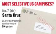 No. 7. University of California Santa Cruz. The campus admitted 61.6 percent of 29,647 freshman applicants for the fall of 2012, or 18,265 students. The admission rate has declined by 3.3 percentage points since 2010. The average GPA of admitted freshmen was 3.79 and the average SAT score was 1,734 of 2400 possible points.