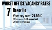 No. 7. Roseville, with an office vacancy rate of 27.88 percent. The submarket has 7.1 million square feet of office space in 233 buildings of 5,000 square feet or more, according to figures compiled for the first quarter by Cornish & Carey Commercial Newmark Knight Frank.