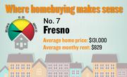 No. 7. Fresno, with a price-rent ratio of 13.2. The ratio is based on an average home price of $131,000 and an average monthly rent of $829, both compiled for the first quarter of 2012 by the Washington-based Center for Housing Policy.