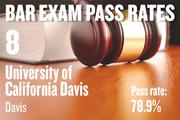 No. 8. UC Davis, an ABA-approved school in Davis, with a pass rate of 78.9 percent for first-time takers of the California Bar exam in July 2012. The school ranked No. 14 for first-time takers in July 2011.