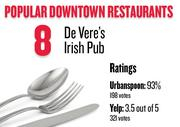 No. 8. De Vere's Irish Pub, with an average rating of 93 percent and 198 votes on Urbanspoon.com and an average rating of 3.5 stars and 321 votes on Yelp.