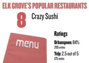 No. 8. Crazy Sushi, with an average rating of 84 percent and 205 votes on Urbanspoon.com and an average rating of 2.5 stars and 175 votes on Yelp.