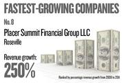 No. 8. Placer Summit Financial Group LLC of Roseville grew revenue by 249.80 percent between 2009 and 2011.