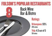 No. 8. Back Wine Bar & Bistro , with an average rating of 93 percent and 201 votes on Urbanspoon and an average rating of 4.5 stars and 59 votes on Yelp.
