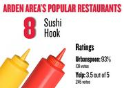 No. 8. Sushi Hook, with an average rating of 93 percent and 131 votes on Urbanspoon and an average rating of 3.5 stars and 245 votes on Yelp.