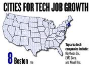 No. 8 (tie). Boston saw a 24 percent increase in tech jobs, based on the number of jobs posted to Dice.com since March 2011. The top tech companies in Boston include Raytheon Co., EMC Corp. and Novell Inc.