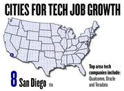 No. 8 (tie). San Diego saw a 24 percent increase in tech jobs, based on the number of jobs posted to Dice.com since March 2011. The top tech companies in San Diego include Qualcomm, Oracle and Teradata.