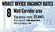 No. 8. The Watt Corridor area, with an office vacancy rate of 27.44 percent. The submarket has 1.4 million square feet of office space in 54 buildings of 5,000 square feet or more, according to figures compiled for the first quarter by Cornish & Carey Commercial Newmark Knight Frank.