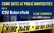 No. 8. CSU Bakersfield, with an annual average of 24 crimes per year and rate of 3.08 per 1,000 students.