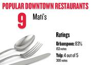 No. 9. Mati's, with an average rating of 83 percent and 153 votes on Urbanspoon.com and an average rating of 4 stars and 300 votes on Yelp.