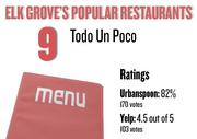No. 9. Todo Un Poco, with an average rating of 82 percent and 170 votes on Urbanspoon.com and an average rating of 4.5 stars and 103 votes on Yelp.