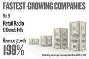 No. 9. Retail Radio of El Dorado Hills grew revenue by 197.58 percent between 2009 and 2011.