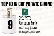 9. Umpqua Bank, Sacramento, reported $145,371 in local cash contributions and 2,829 company-paid employee hours donated.