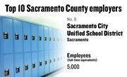 No. 9. Sacramento City Unified School District, Sacramento, has 5,000 employees.