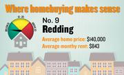 No. 9. Redding, with a price-rent ratio of 13.8. The ratio is based on an average home price of $140,000 and an average monthly rent of $843, both compiled for the first quarter of 2012 by the Washington-based Center for Housing Policy.
