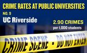 No. 9. UC Riverside, with an annual average of 60 crimes per year and rate of 2.90 per 1,000 students.