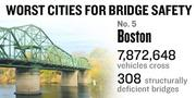 No. 5. The Boston metro area sees 7,872,648 vehicles on average crossing 308 bridges considered deficient every day. Of all the bridges in the metro area, 12 percent are considered deficient.