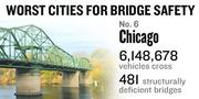 No. 6. The Chicago metro area sees 6,148,678 vehicles on average crossing 481 bridges considered deficient every day. Of all the bridges in the metro area, 9 percent are considered deficient.