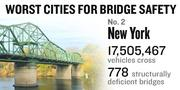 No. 2. The New York City metro area sees 17,505,467 vehicles on average crossing 778 bridges considered deficient every day. Of all the bridges in the metro area, 10 percent are considered deficient.