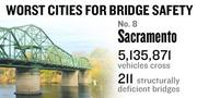 No. 8. The Sacramento metro area sees 5,135,871 vehicles on average crossing 211 bridges considered deficient every day. Of all the bridges in the metro area, 15 percent are considered deficient.