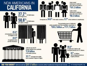 Immigration Policy Center fact sheet on California immigration statistics