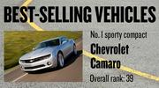 No. 1 sporty compact. Chevrolet Camaro, with 7,772 new vehicles registered in 2012. The vehicle ranked No. 39 among all models.