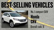 No. 1 compact SUV. Honda CRV, with 29,055 new vehicles registered in 2012. The vehicle ranked No. 6 among all models.