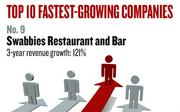 No. 9. Sacramento-based Swabbies Inc., dba Swabbies Restaurant and Bar, which features food and drinks, had revenue growth of 121 percent between 2008 and 2010. Established in 2006, it has 38 employees.