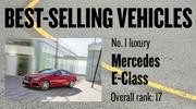 No. 1 luxury. Mercedes E-Class, with 16,397 new vehicles registered in 2012. The vehicle ranked No. 17 among all models.