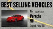 No. 1 sports car. Porsche 911, with 1,965 new vehicles registered in 2012. The vehicle ranked No. 68 among all models.