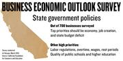 Business leaders surveyed think the top priorities for elected officials in California should be the economy and job creation and fixing the state budget. Businesses surveyed also thought labor regulations should be a priority, as well as the quality of schools and higher education.
