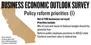 A new survey of 700 businesses in California prioritized policy reforms, including taxes and spending cuts, reforming public pensions and changing overtime rules.