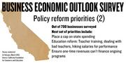 A new survey of 700 businesses in California prioritized policy reforms, including capping state spending so it can't grow faster than inflation and population growth, reforming education and making sure that one-time revenues can't finance ongoing state programs.