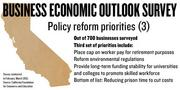 A new survey of 700 businesses in California prioritized policy reforms, including capping public sector salaries in relation to public pension plans, reforming environmental regulations and reducing development time for projects and supporting funding for higher education to support a skilled workforce.