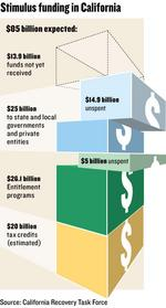 Much of state's stimulus has yet to be spent