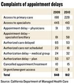 HMOs working to comply with new rules on patient wait times