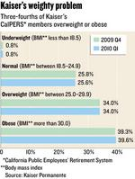Data from CalPERS members show what's driving up health care costs