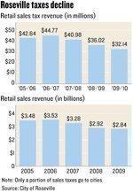 Rocklin, Roseville retail struggles to regain its footing