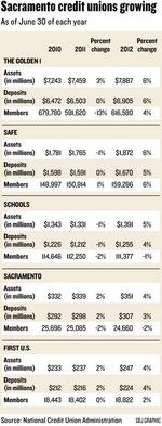 'Bank Transfer Day' keeps paying dividends for credit unions