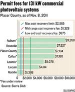 Report: Placer commercial solar fees too high