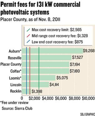 Chart: Permit fees for 131 kW commercial photovoltaic systems