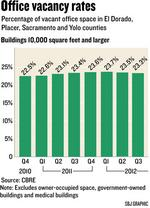 Commercial vacancy rates are improving, but progress uneven