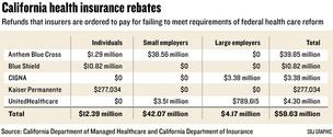 Chart: California health insurance rebates