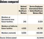 New union battles loom for Kaiser hospital staff