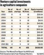 Investors find comfort in food
