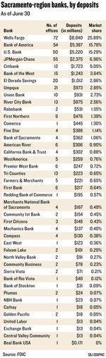 Wells Fargo grows, BofA drops in local bank deposit totals