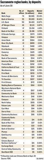 FDIC survey: Area bank deposits edge up