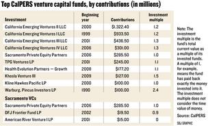 Chart: Top CalPERS venture capital funds