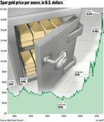 Gold still attracting investors despite recent declines